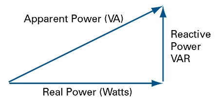 Apparent power graphic