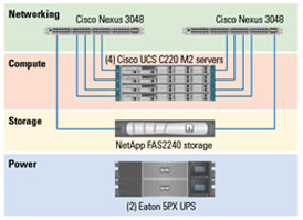 NetApp FlexPod Express