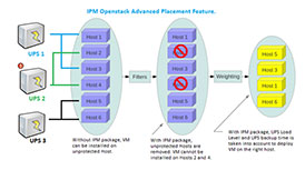 Management Pack IPM OpenStack - Advanced Placement