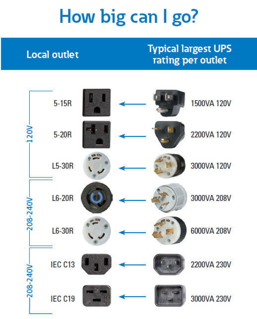 MagnetEnlarge ups input plugs & receptacles ups connectors iec socket wiring diagram at gsmportal.co