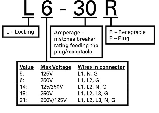 Ups input plugs receptacles ups connectors a common question from it managers is i have a receptacle at my facility what is the biggest ups can i connect to it if youre looking at upss 6 kva or cheapraybanclubmaster